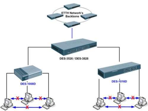 Схема сети, построенной на