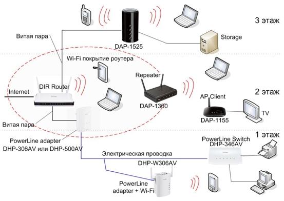 Как сделать домашнюю wifi сеть - NicosPizza.Ru