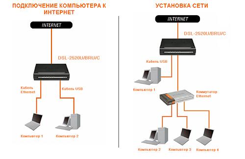 D-Link DSL-2520U/BRU